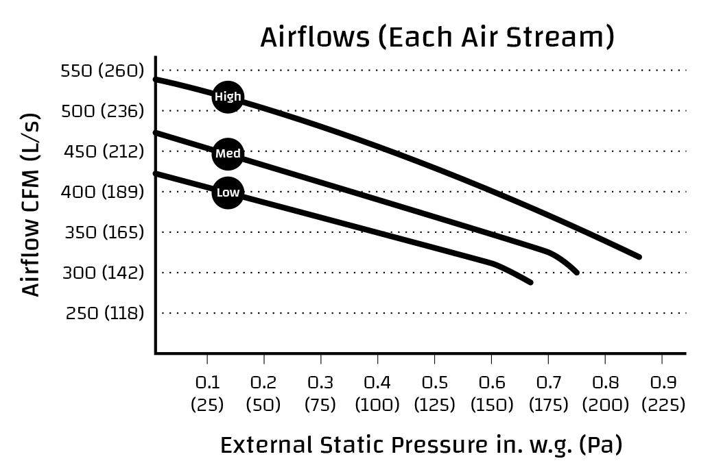 Lifebreath 455 DD Commercial Heat Recovery Ventilator HRV